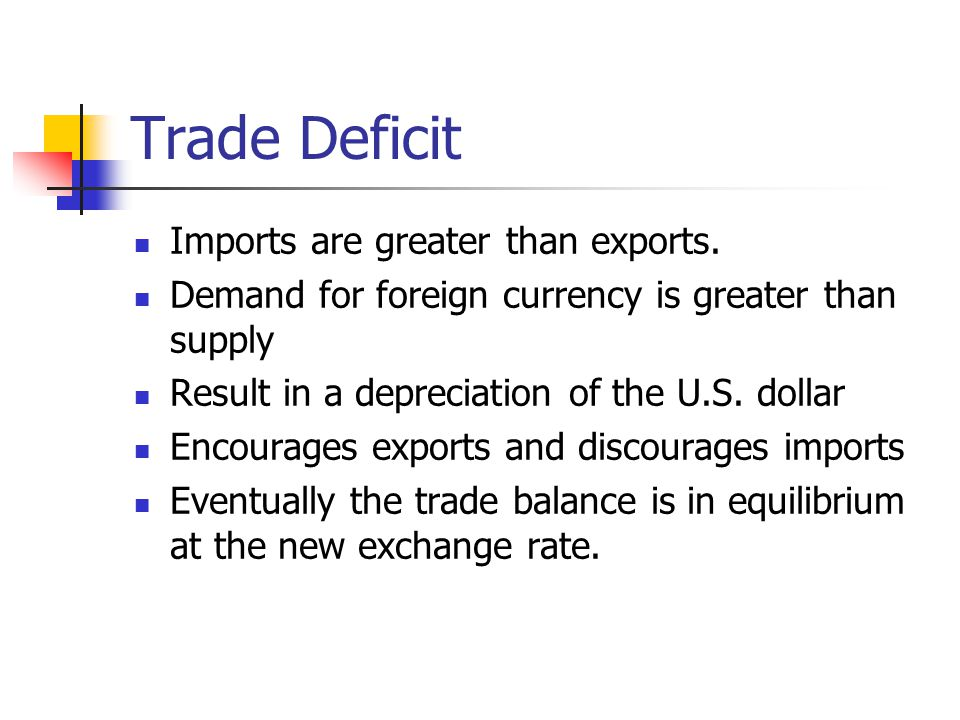 Trade Deficit Imports are greater than exports.