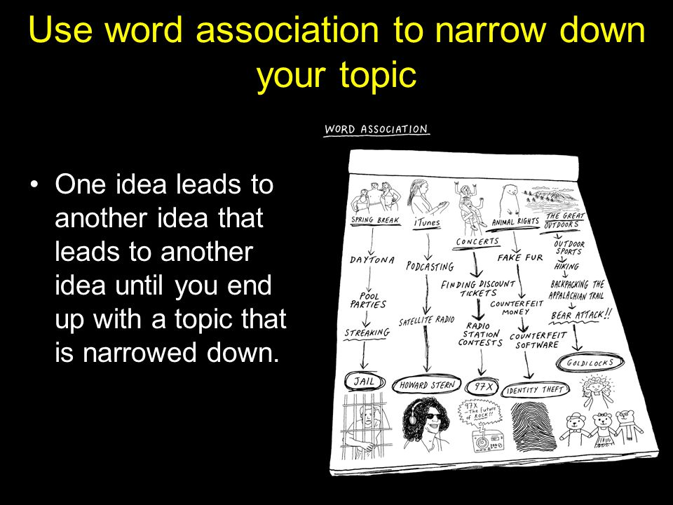 Use word association to narrow down your topic