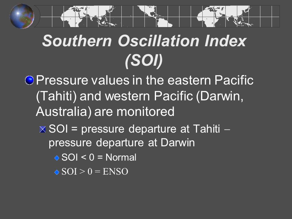 Southern Oscillation Index (SOI)