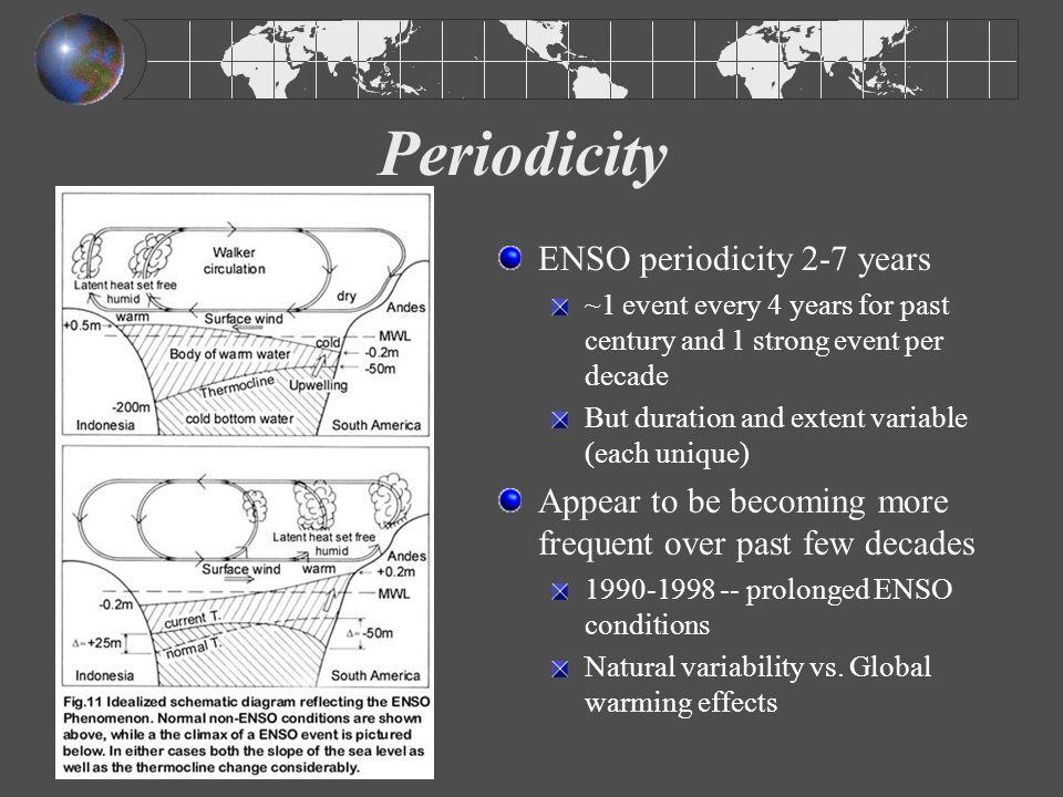 Periodicity ENSO periodicity 2-7 years