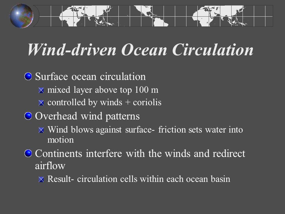 Wind-driven Ocean Circulation