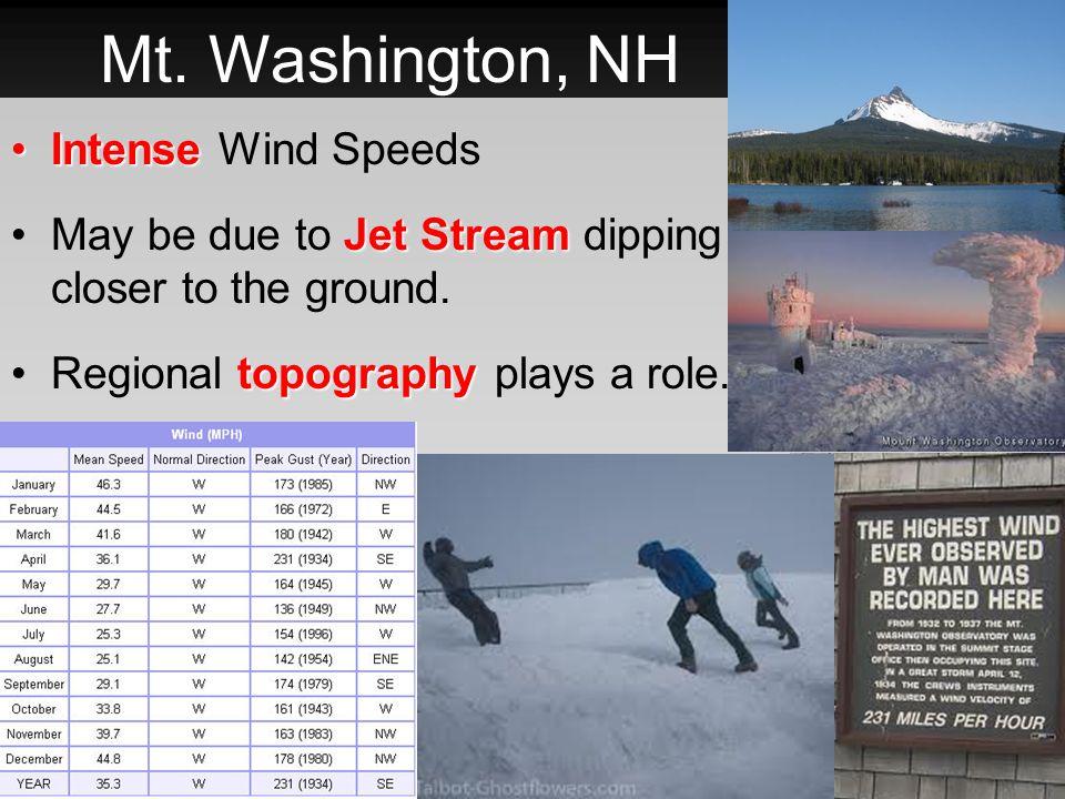 Mt. Washington, NH Intense Wind Speeds
