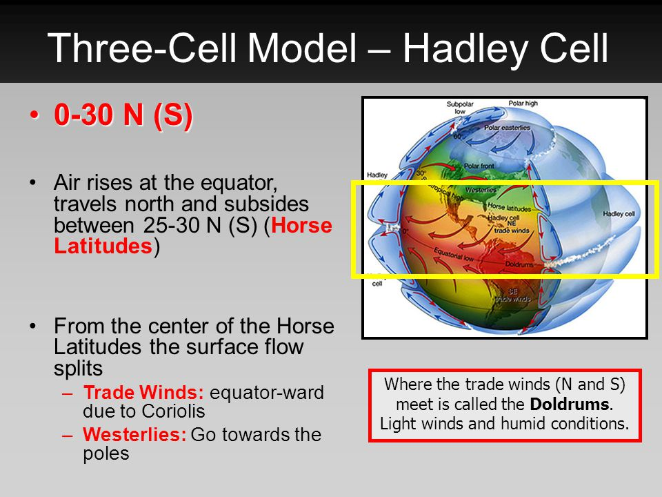 Three-Cell Model – Hadley Cell