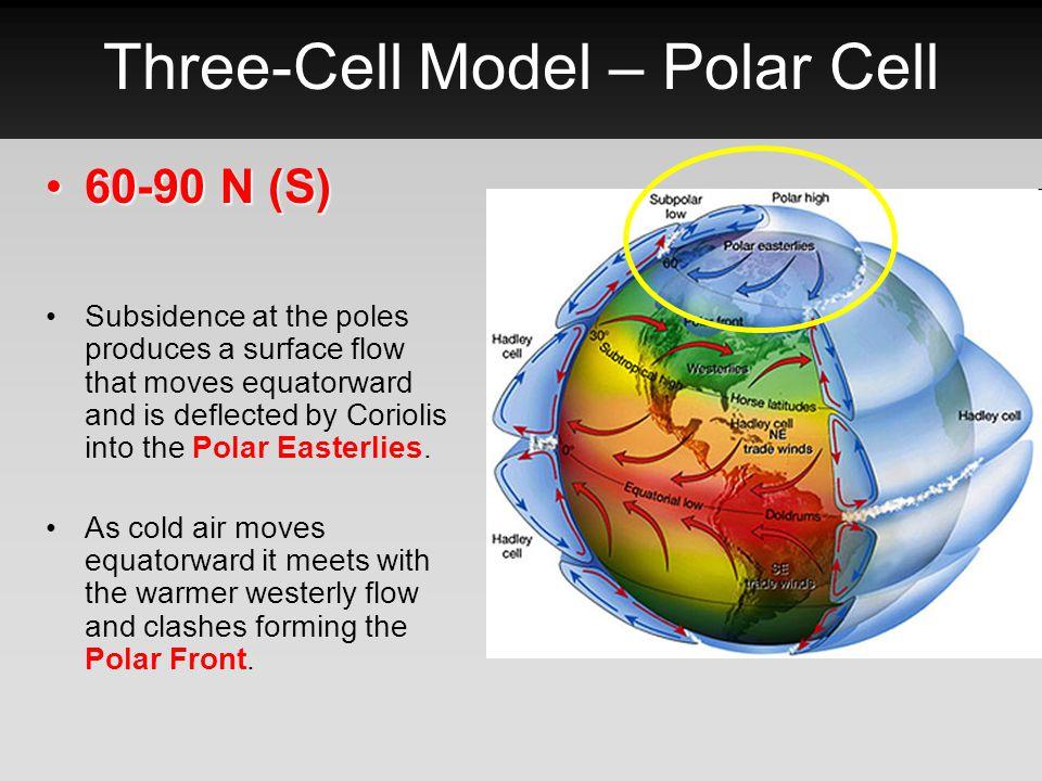 Three-Cell Model – Polar Cell