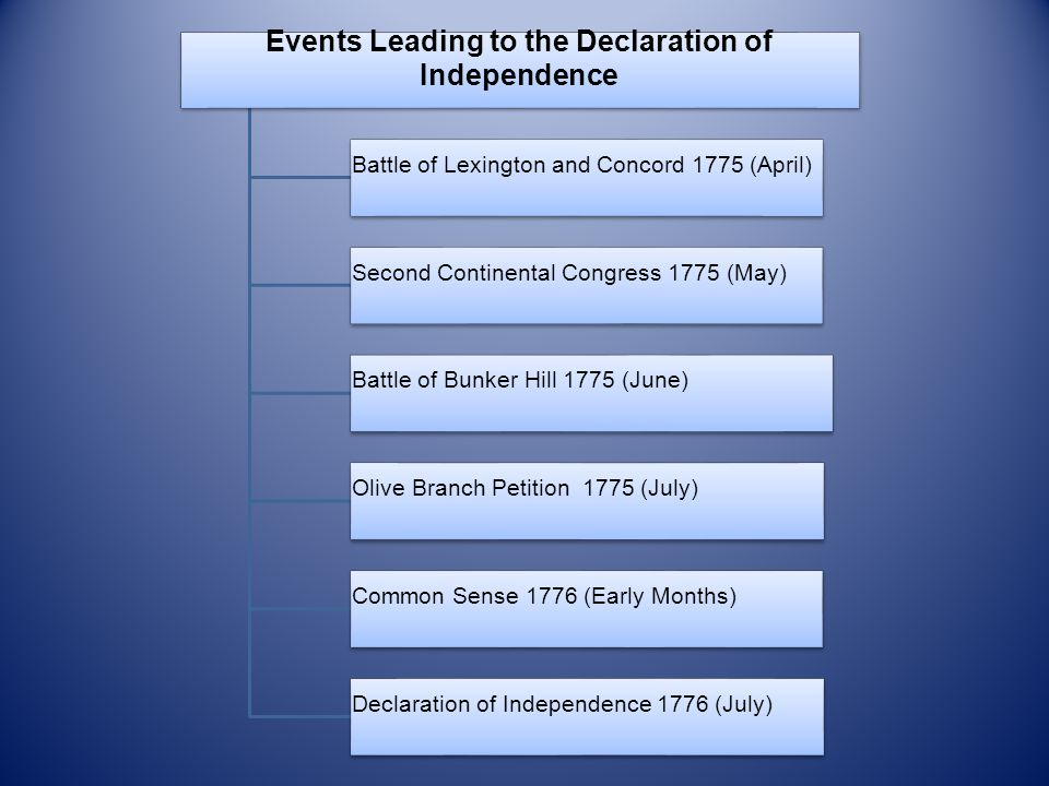 Events Leading to the Declaration of Independence