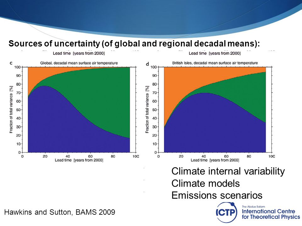 Climate internal variability Climate models Emissions scenarios