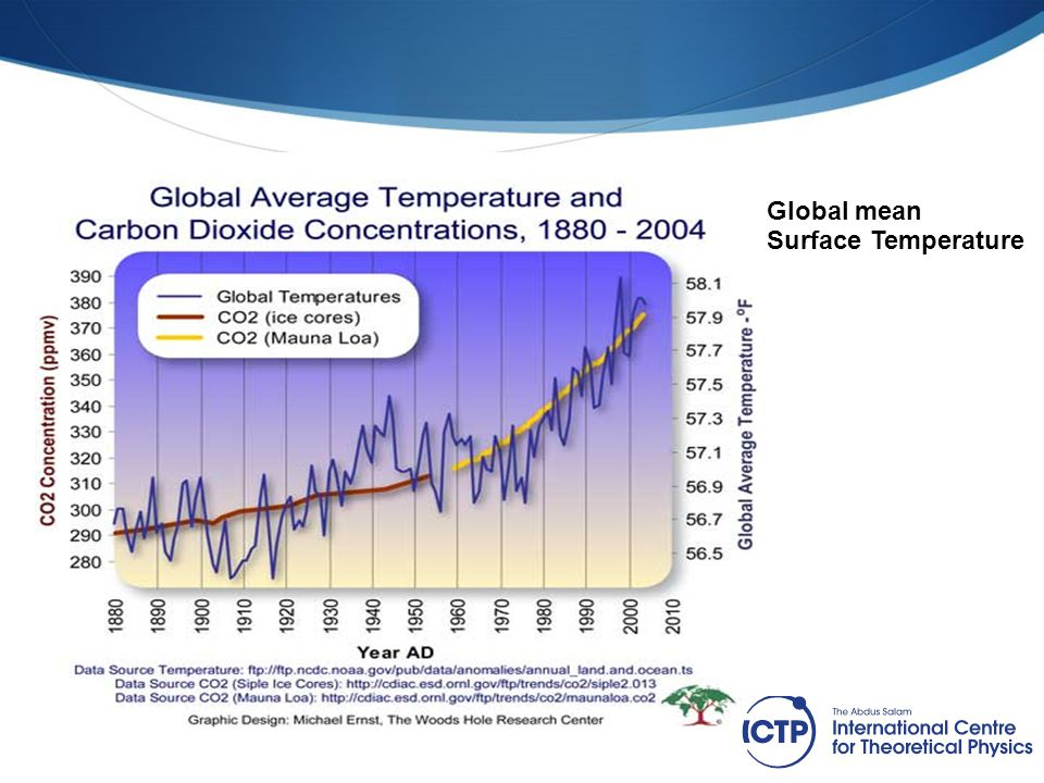 7 Global mean Surface Temperature Keep this title List support