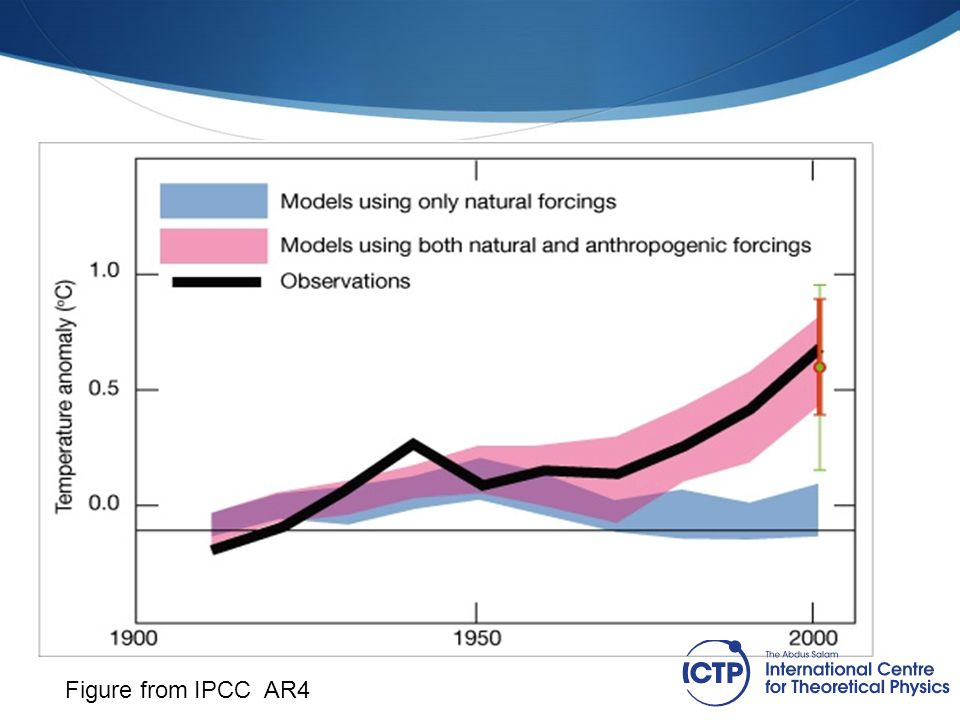 8 Keep this title List support Figure from IPCC AR4
