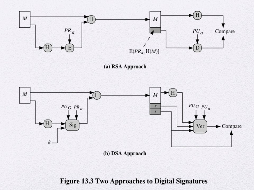 The DSA uses an algorithm that is designed to provide only the digital signature
