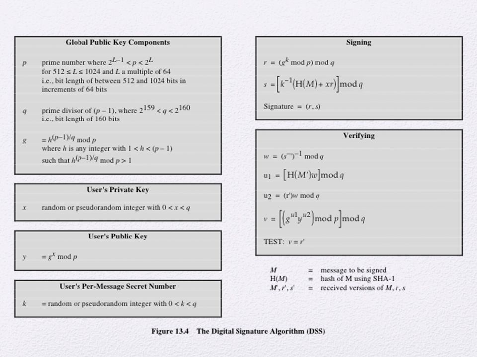 The DSA is based on the difficulty of computing discrete logarithms (see Chapter 8)