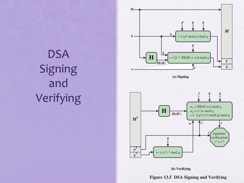 DSA Signing and Verifying