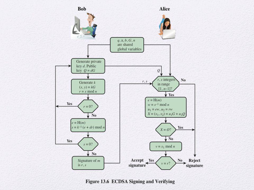 Figure 13.6 illustrates the signature authentication process.