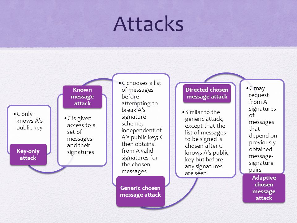 Attacks C only knows A's public key. Key-only attack. C is given access to a set of messages and their signatures.
