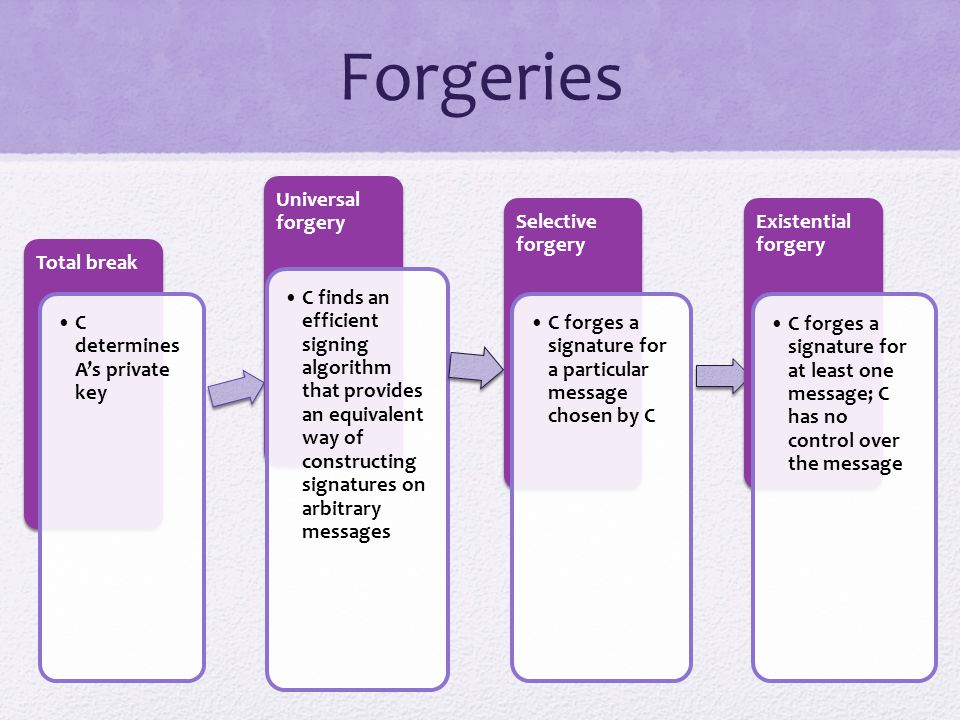 Forgeries Total break C determines A's private key Universal forgery