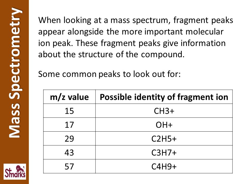 Possible identity of fragment ion
