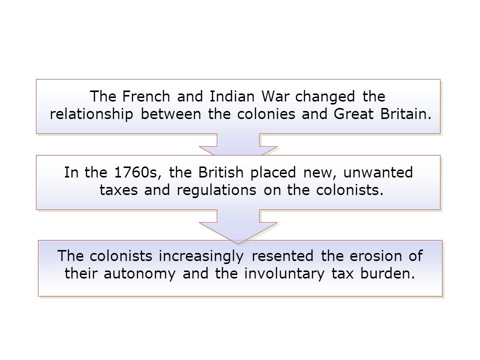 The French and Indian War changed the relationship between the colonies and Great Britain.