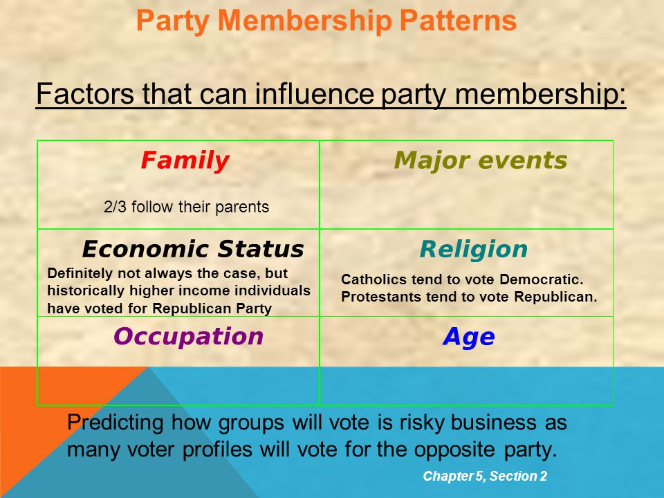 Party Membership Patterns