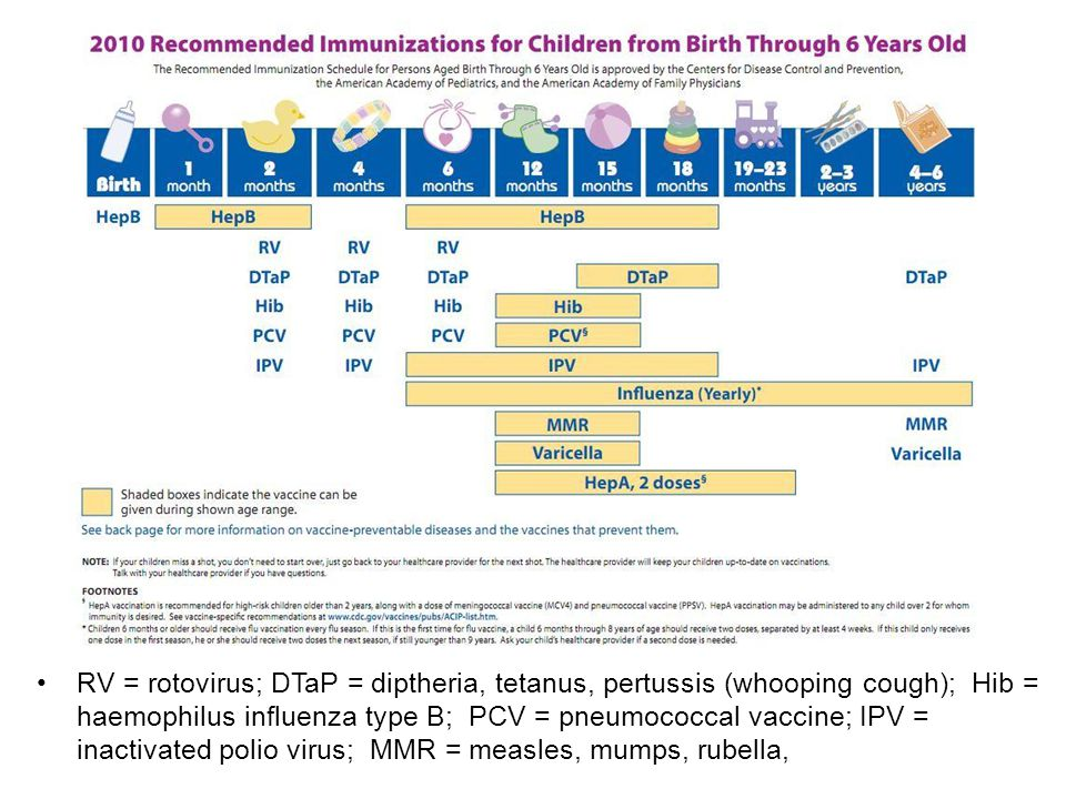 RV = rotovirus; DTaP = diptheria, tetanus, pertussis (whooping cough); Hib = haemophilus influenza type B; PCV = pneumococcal vaccine; IPV = inactivated polio virus; MMR = measles, mumps, rubella,