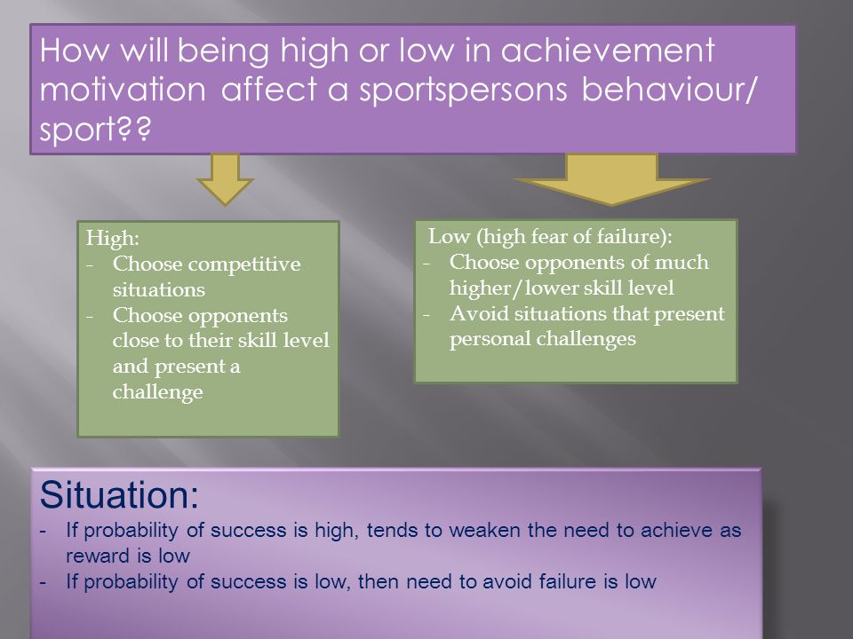 How will being high or low in achievement motivation affect a sportspersons behaviour/ sport