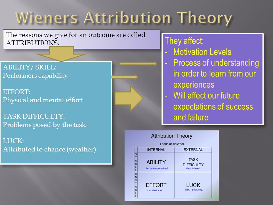 Wieners Attribution Theory