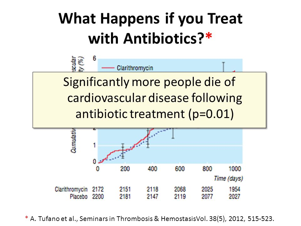 What Happens if you Treat with Antibiotics *