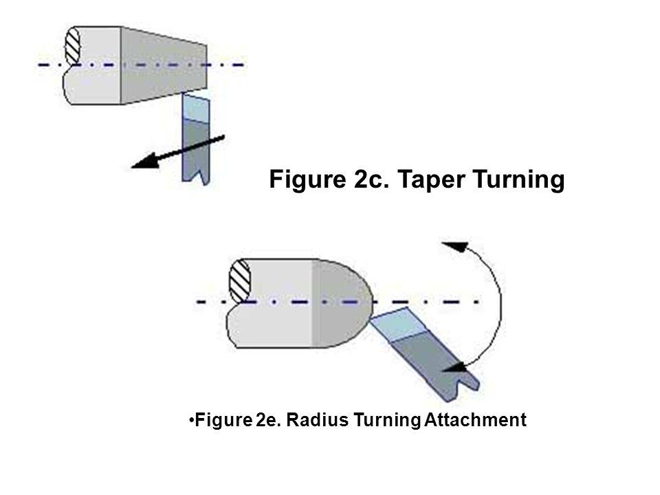 Figure 2c. Taper Turning Figure 2e. Radius Turning Attachment
