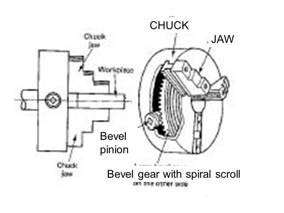 CHUCK JAW Bevel pinion Bevel gear with spiral scroll