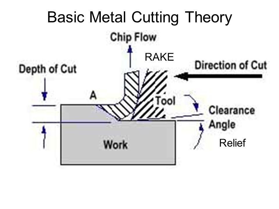 Basic Metal Cutting Theory