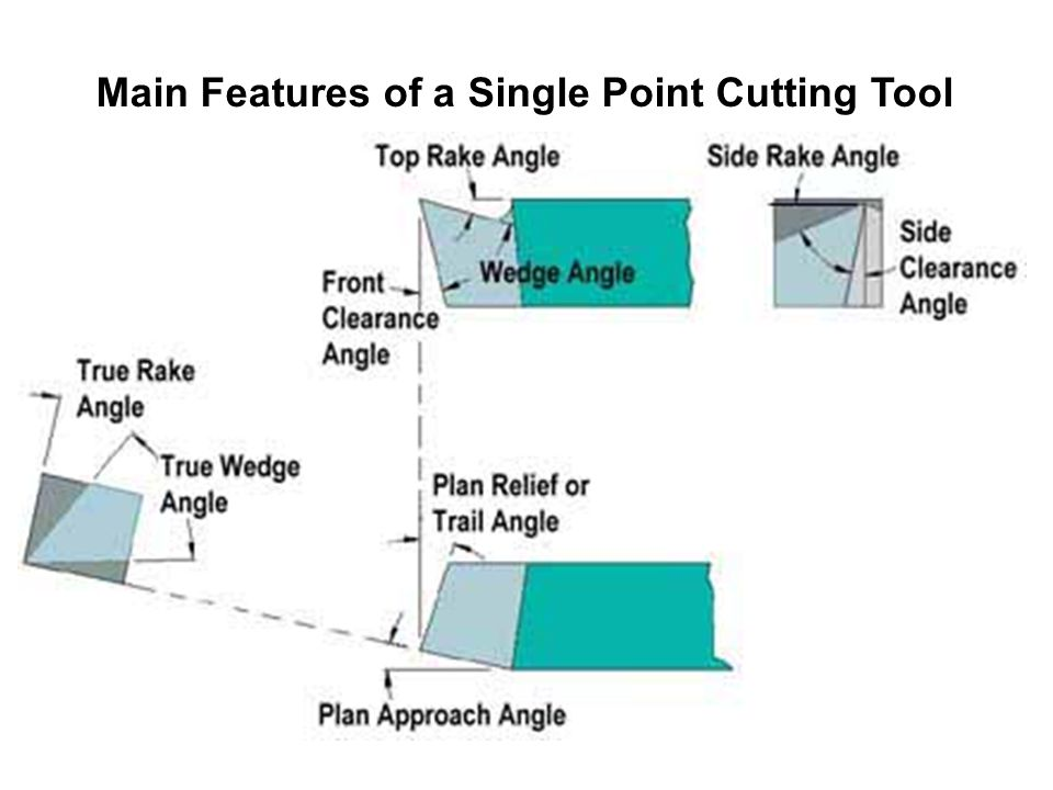 Main Features of a Single Point Cutting Tool