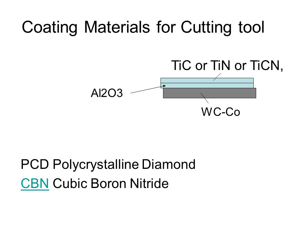 Coating Materials for Cutting tool