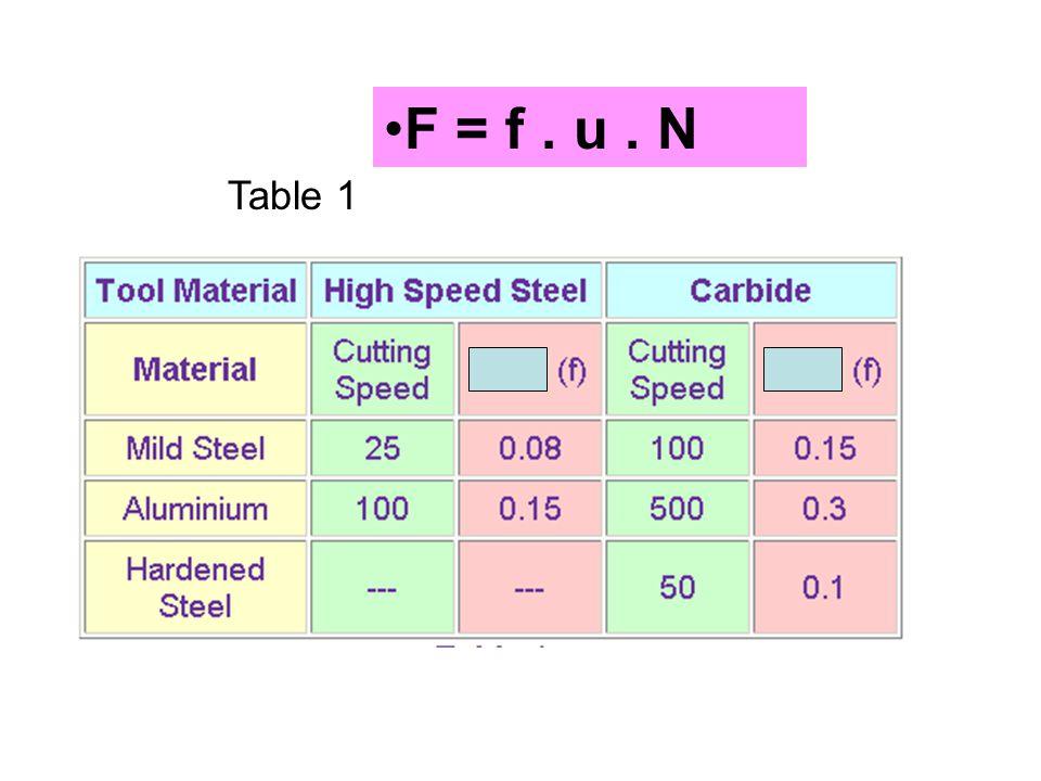 F = f . u . N Table 1