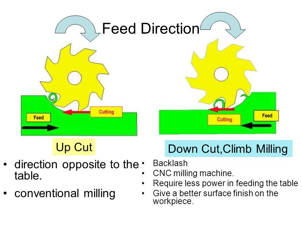 Feed Direction Up Cut Down Cut,Climb Milling