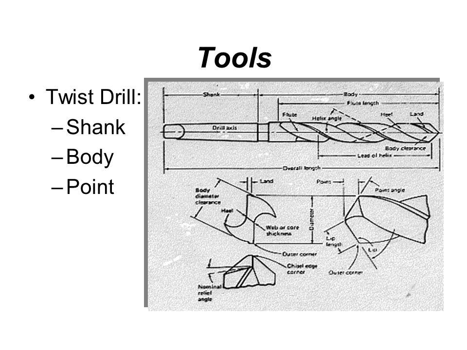 Tools Twist Drill: Shank Body Point