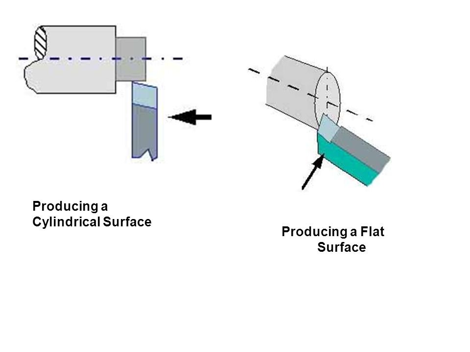 Producing a Flat Surface