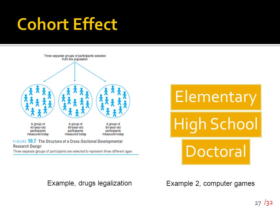 Cohort Effect Example, drugs legalization Example 2, computer games