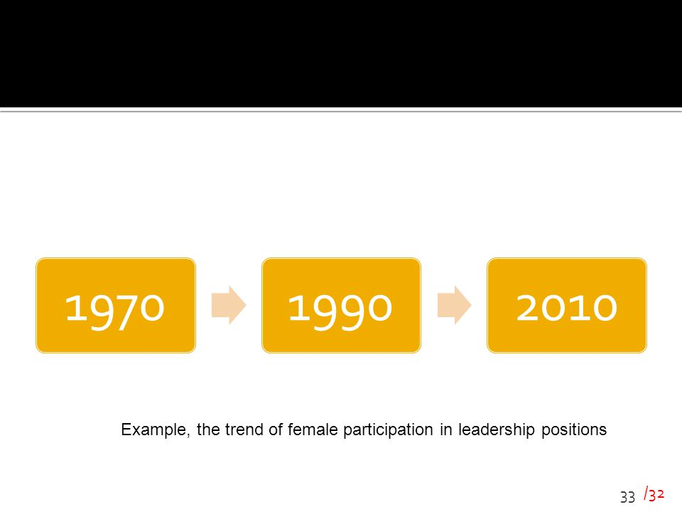 Example, the trend of female participation in leadership positions