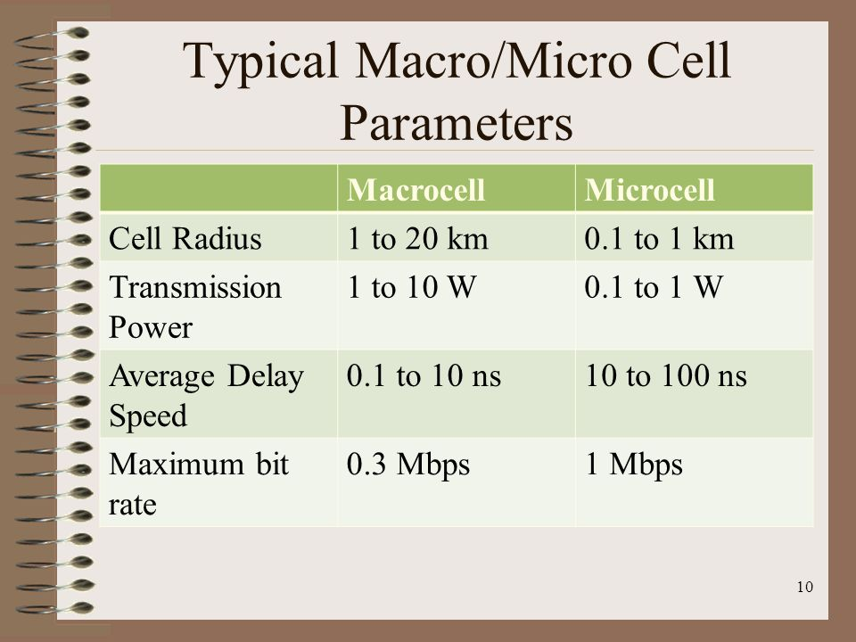 Typical Macro/Micro Cell Parameters