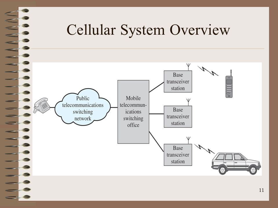 Cellular System Overview