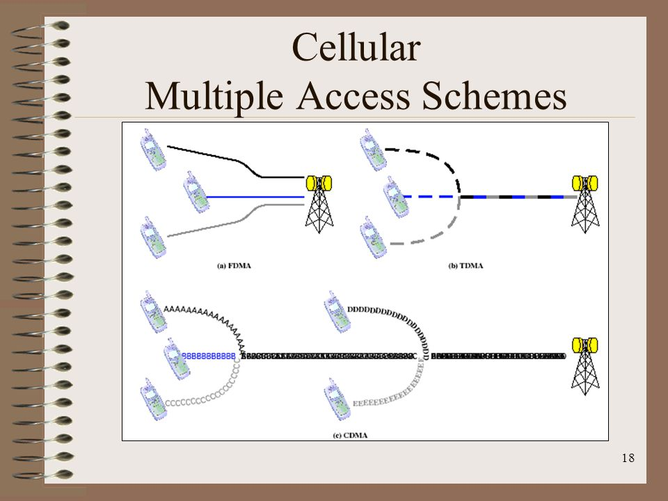 Cellular Multiple Access Schemes