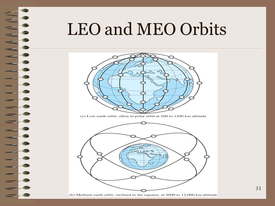 LEO and MEO Orbits