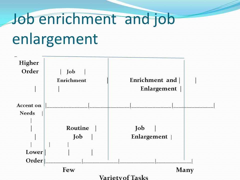 Job enrichment and job enlargement