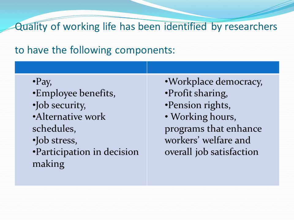 Quality of working life has been identified by researchers to have the following components: