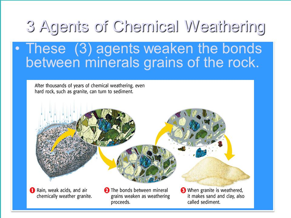 3 Agents of Chemical Weathering