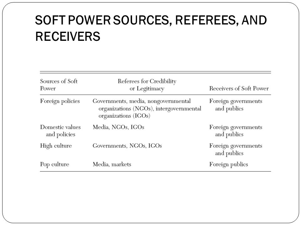 SOFT POWER SOURCES, REFEREES, AND RECEIVERS
