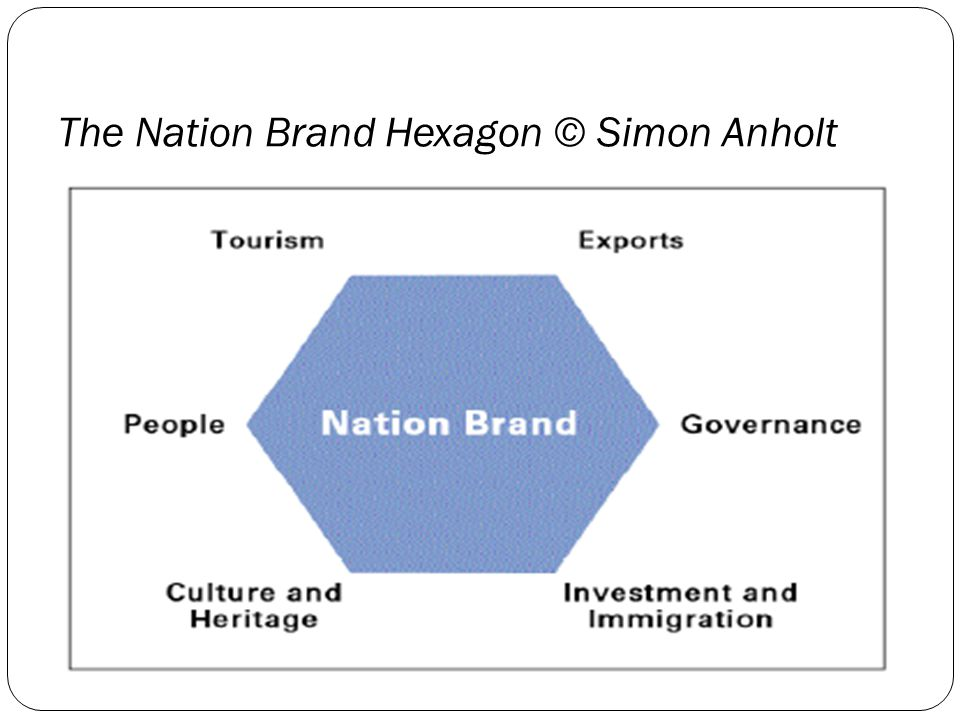 The Nation Brand Hexagon © Simon Anholt
