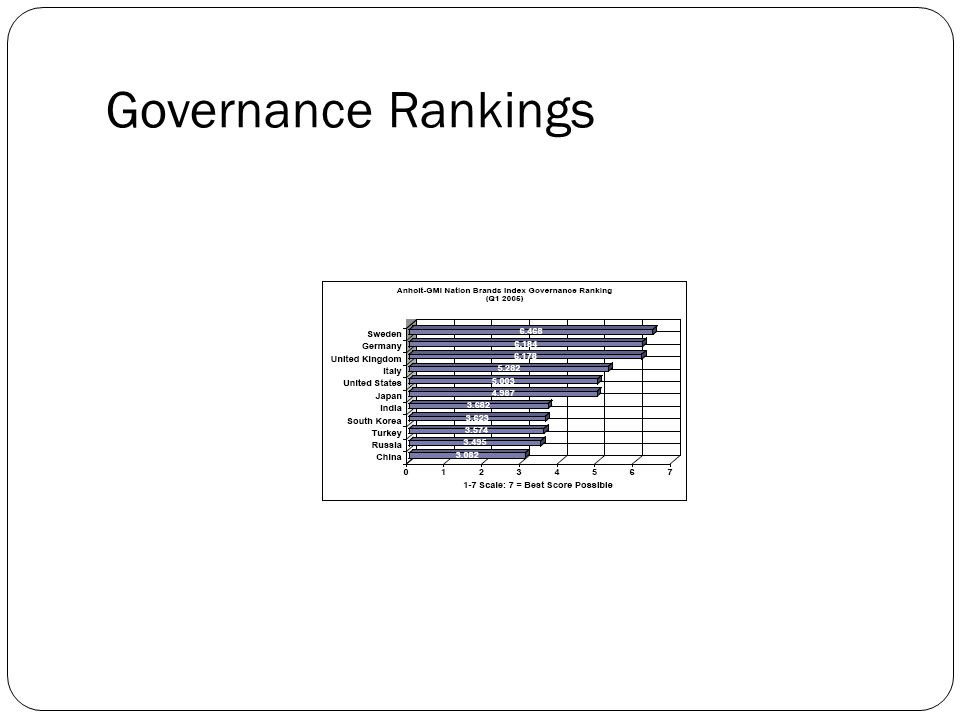 Governance Rankings