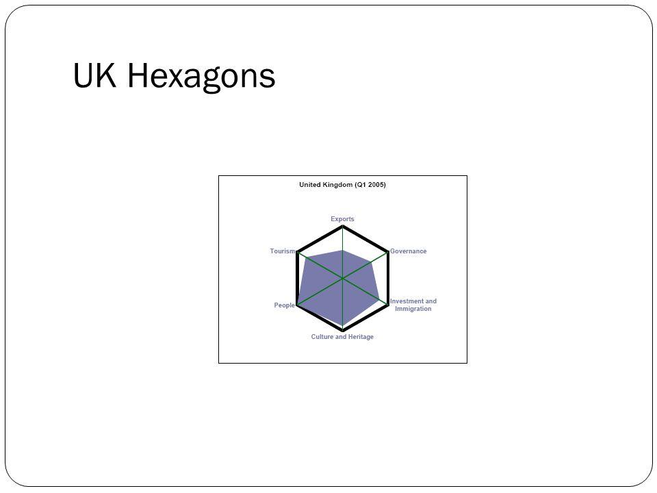 UK Hexagons