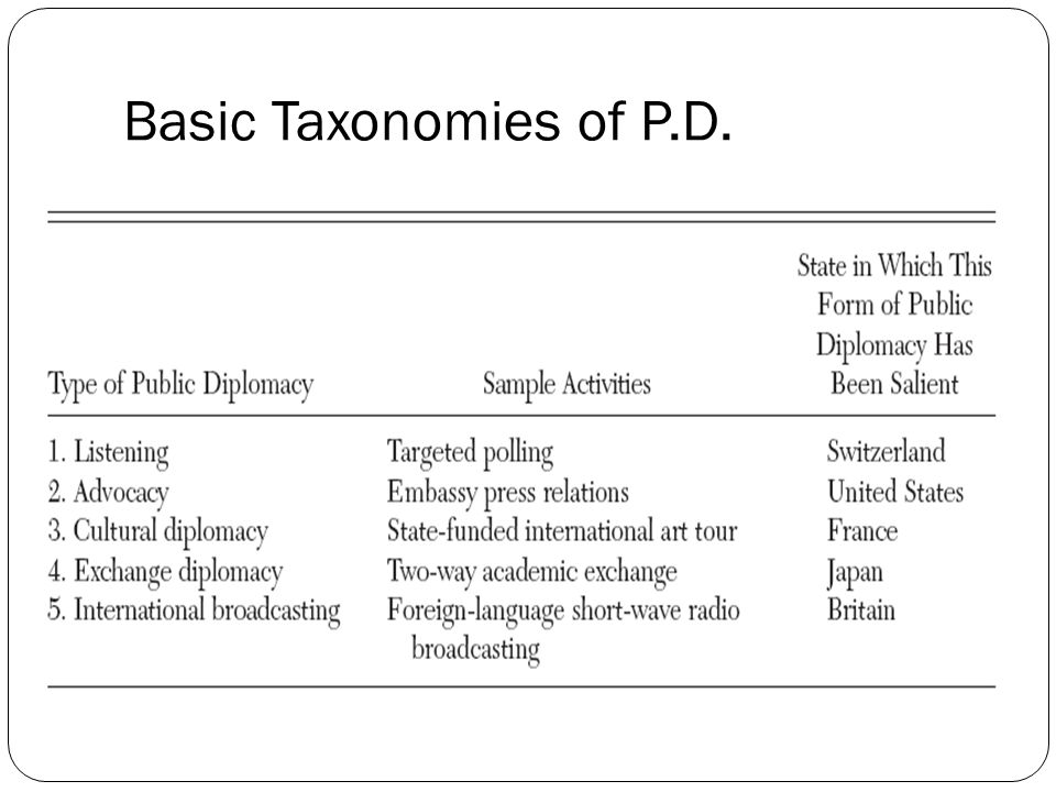 Basic Taxonomies of P.D.