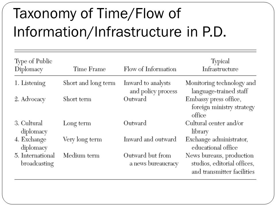 Taxonomy of Time/Flow of Information/Infrastructure in P.D.