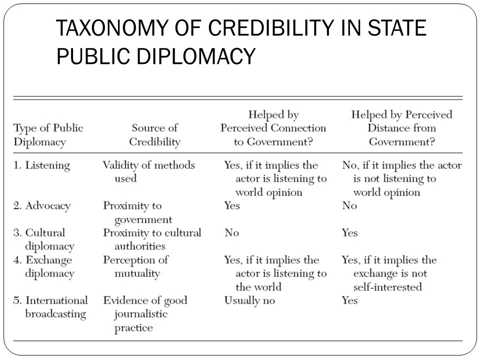 TAXONOMY OF CREDIBILITY IN STATE PUBLIC DIPLOMACY